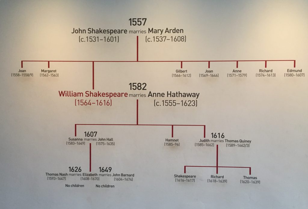 John and Mary Shakespear's small family tree